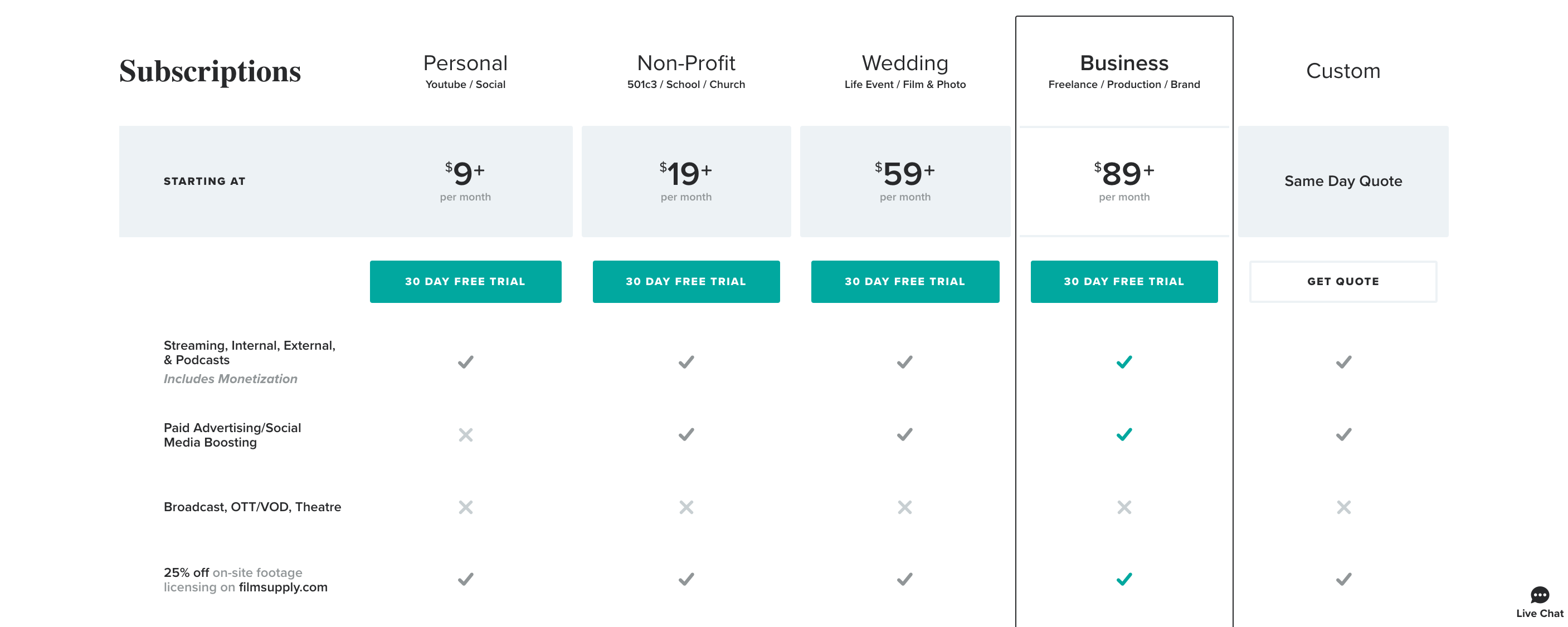 Musicbed Pricing