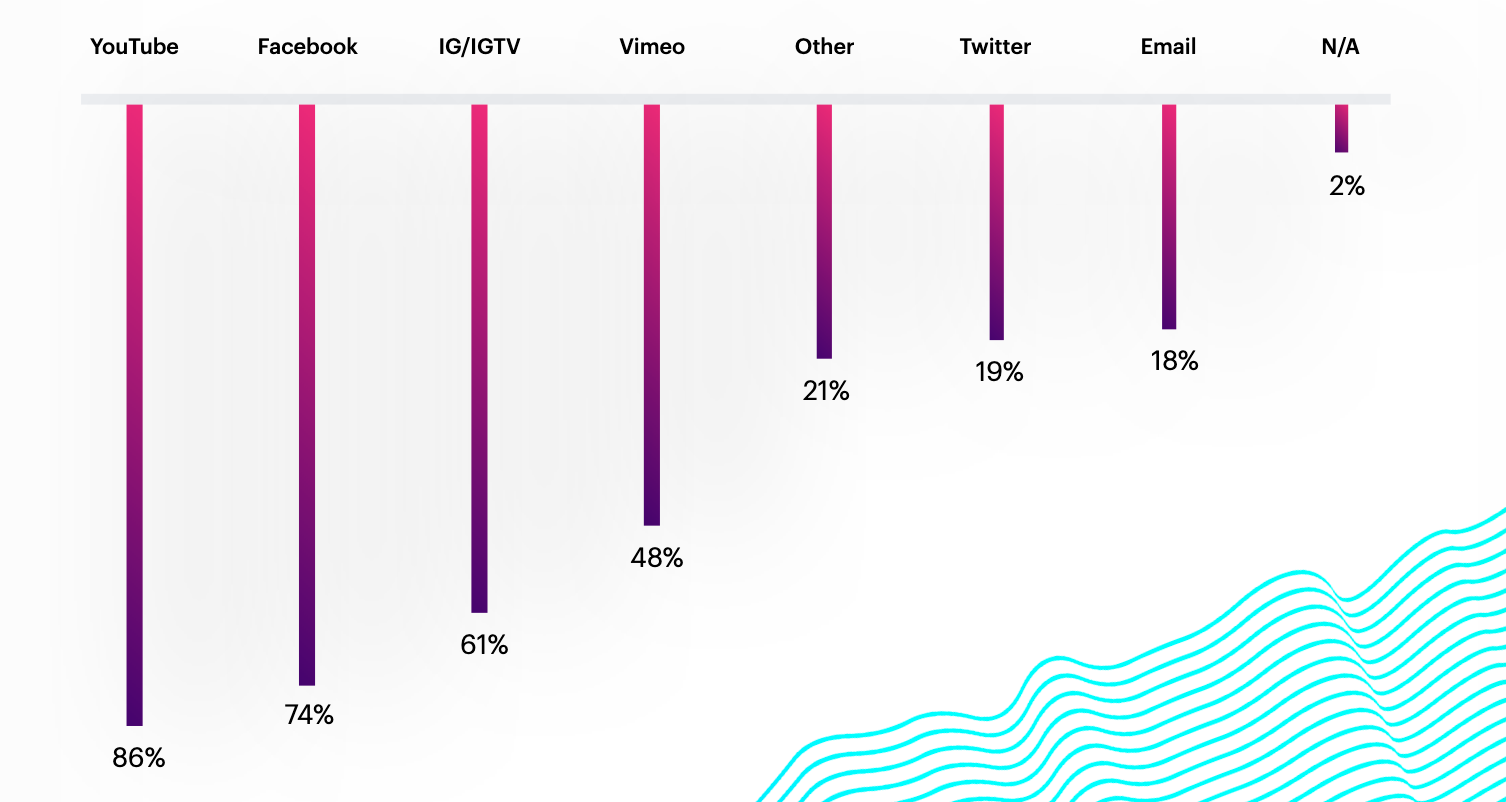 Where do creators market their content?